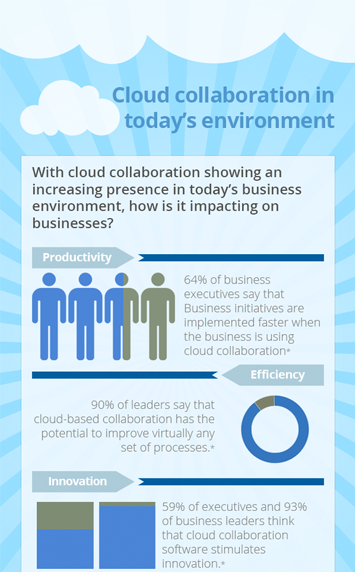 cloud collaboration todays environment landing page preview.png